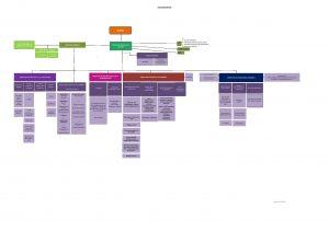 Organigramme fonctionnelf ACZ-page-001