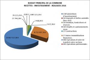 BP COMMUNE RECETTES INVESTISSEMENT
