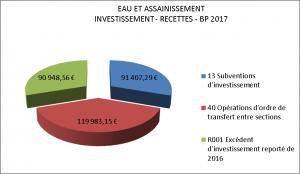 BP EAU INVESTISSEMENT RECETTES BP 2017