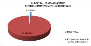 BUDGET EAU RECETTES INVESTISSEMENT