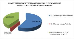 BUDGET TOURISTIQUE RECETTES INVESTISSEMENT